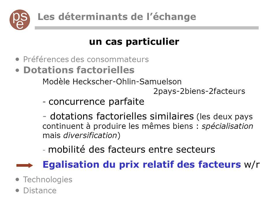 un cas particulier Les déterminants de léchange Préférences des consommateurs Dotations factorielles Modèle Heckscher-Ohlin-Samuelson 2pays-2biens-2fa