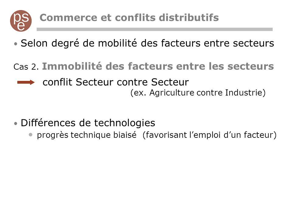 Commerce et conflits distributifs Selon degré de mobilité des facteurs entre secteurs Cas 2. Immobilité des facteurs entre les secteurs conflit Secteu