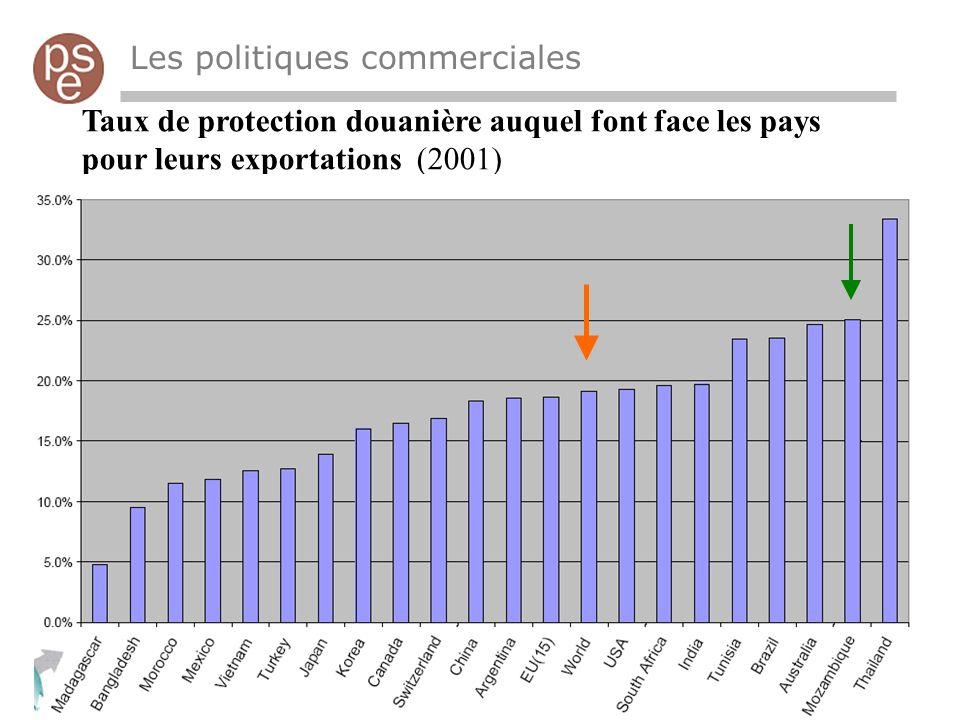 Taux de protection douanière auquel font face les pays pour leurs exportations (2001) Les politiques commerciales