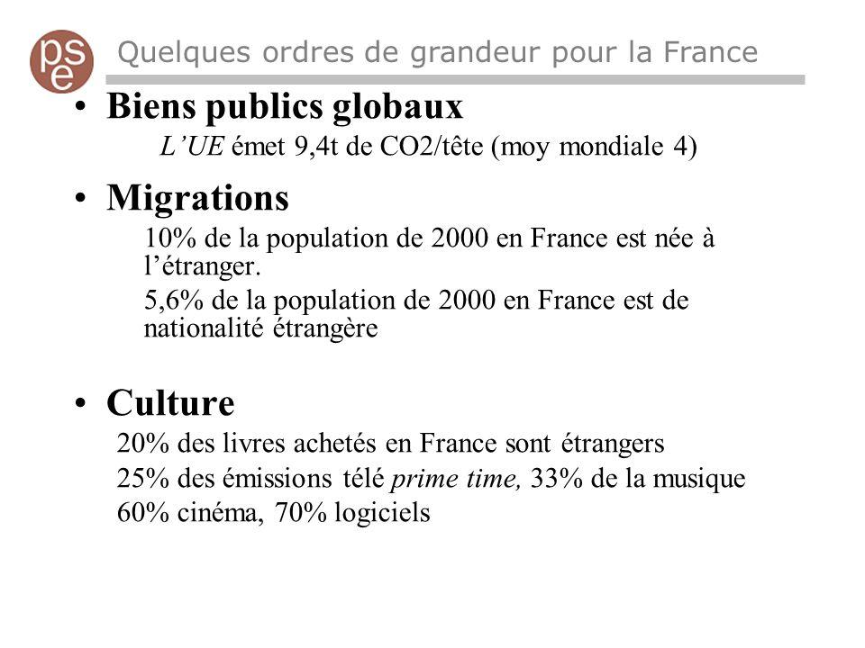 Quelques ordres de grandeur pour la France Biens publics globaux LUE émet 9,4t de CO2/tête (moy mondiale 4) Migrations 10% de la population de 2000 en