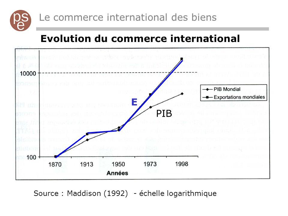 Le commerce international des biens Evolution du commerce international Source : Maddison (1992) - échelle logarithmique E PIB
