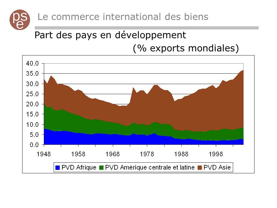Le commerce international des biens Part des pays en développement (% exports mondiales)