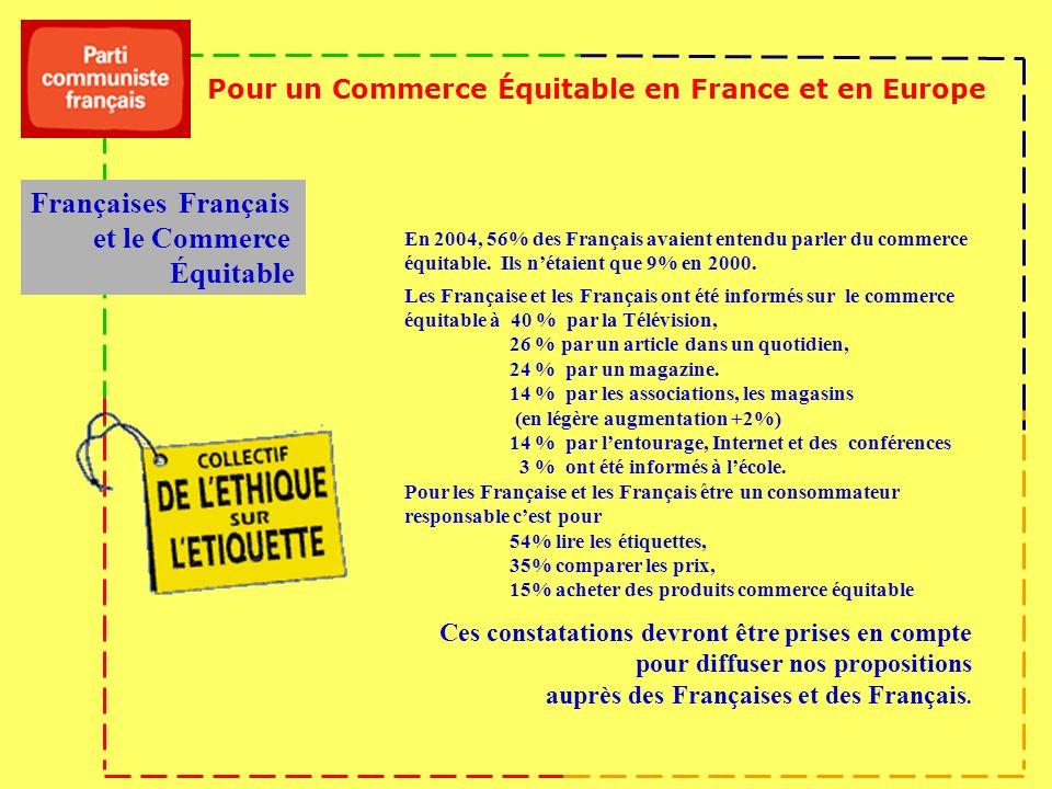 Françaises Français et le Commerce Équitable En 2004, 56% des Français avaient entendu parler du commerce équitable. Ils nétaient que 9% en 2000. Les
