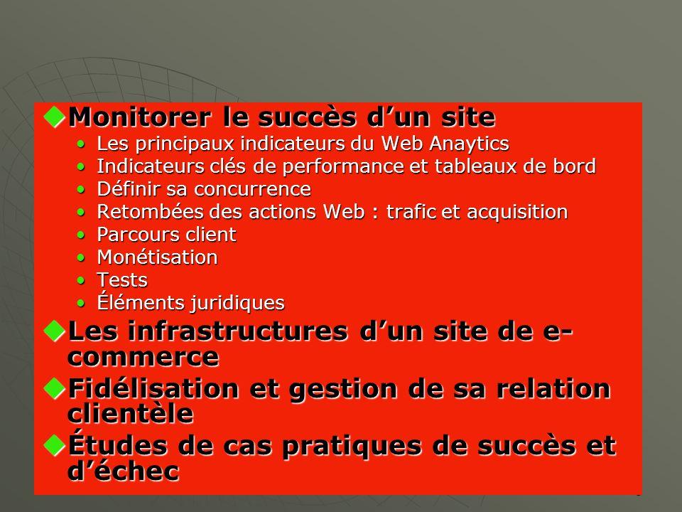 9 Business Plan Piloter son projet Définir sa concurrence Trafic et acquisition Parcours client Tests et éléments juridiques Présentation du site personnel E-commerce panorama