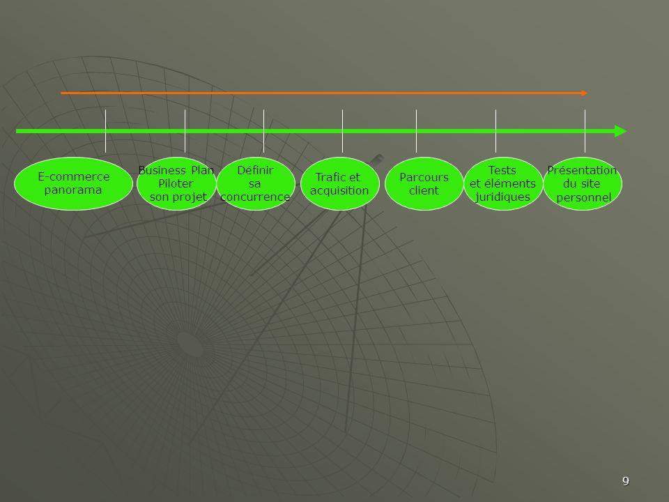9 Business Plan Piloter son projet Définir sa concurrence Trafic et acquisition Parcours client Tests et éléments juridiques Présentation du site pers