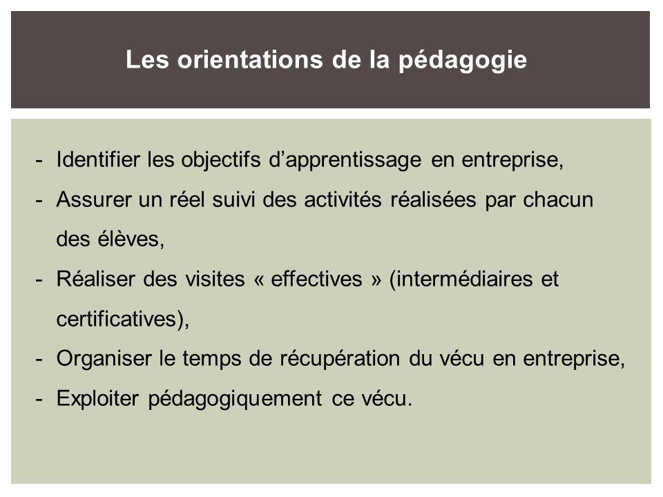 -Identifier les objectifs dapprentissage en entreprise, -Assurer un réel suivi des activités réalisées par chacun des élèves, -Réaliser des visites «