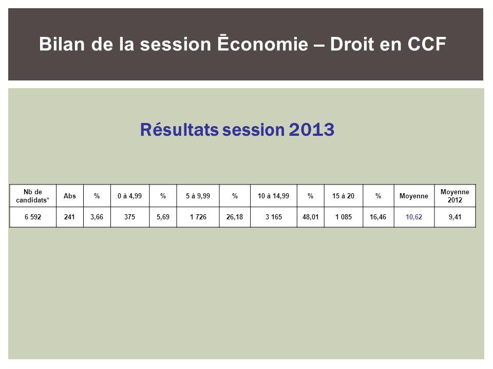 Bilan de la session Ēconomie – Droit en CCF Résultats session 2013 Nb de candidats* Abs%0 à 4,99%5 à 9,99%10 à 14,99%15 à 20%Moyenne 2012 6 5922413,66