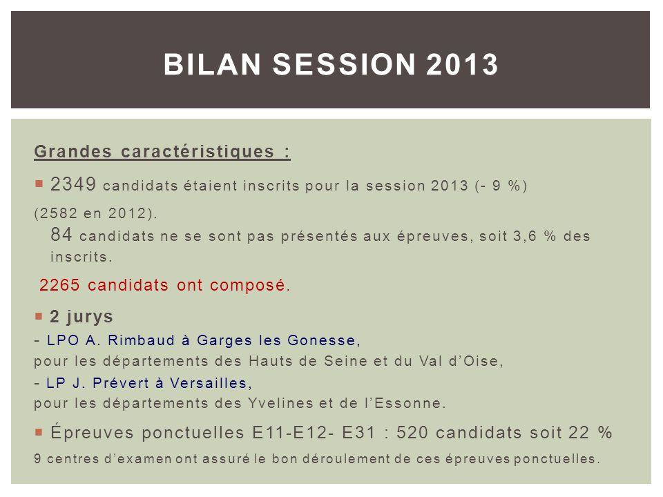 Grandes caractéristiques : 2349 candidats étaient inscrits pour la session 2013 (- 9 %) (2582 en 2012). 84 candidats ne se sont pas présentés aux épre