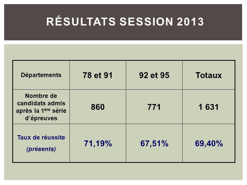 RÉSULTATS SESSION 2013 Départements 78 et 9192 et 95Totaux Nombre de candidats admis après la 1 ère série dépreuves 8607711 631 Taux de réussite (présents) 71,19%67,51%69,40%