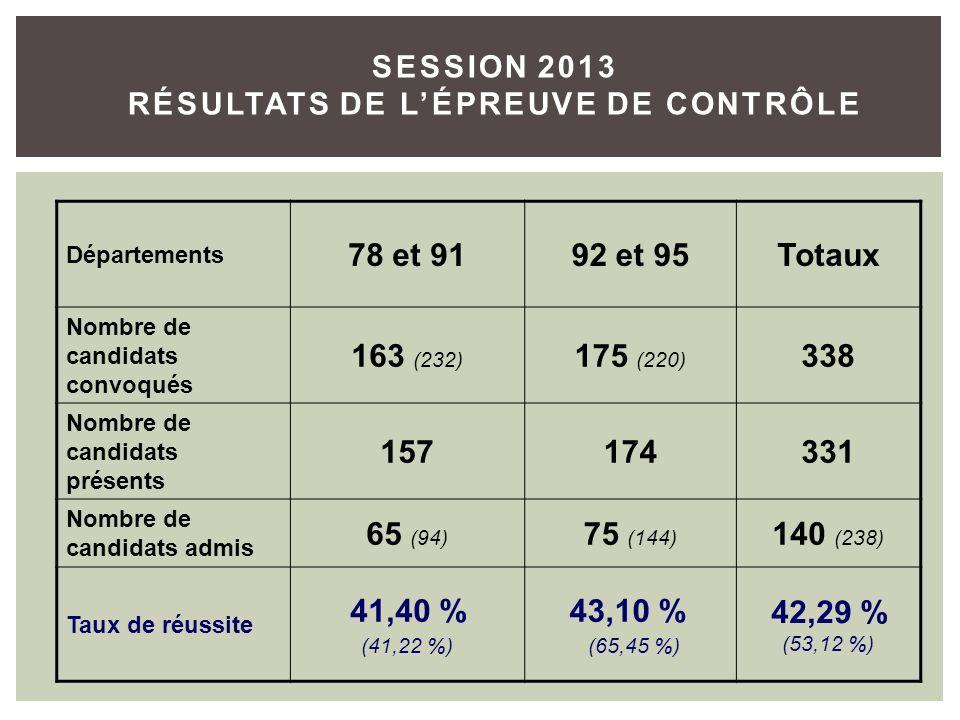 SESSION 2013 RÉSULTATS DE LÉPREUVE DE CONTRÔLE Départements 78 et 9192 et 95Totaux Nombre de candidats convoqués 163 (232) 175 (220) 338 Nombre de can
