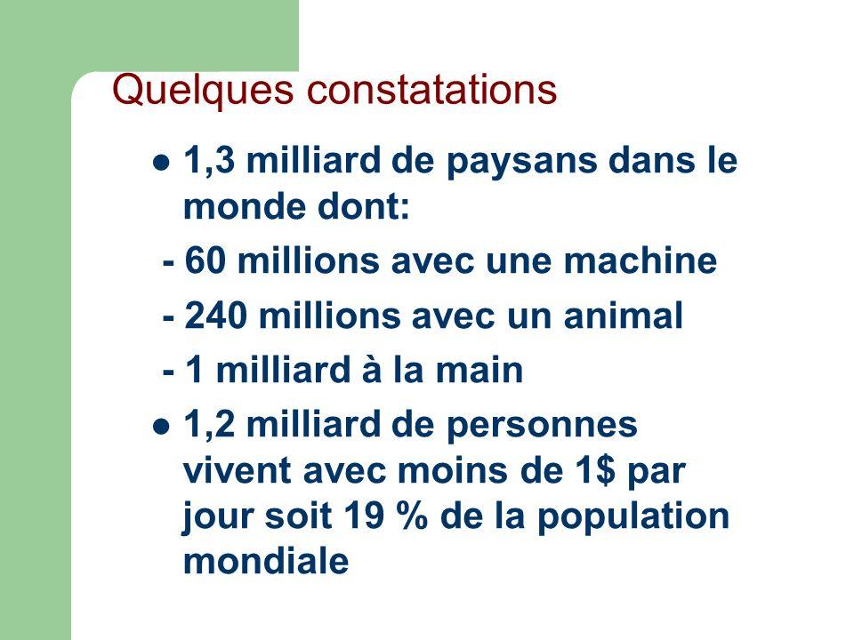 Quelques constatations 1,3 milliard de paysans dans le monde dont: - 60 millions avec une machine - 240 millions avec un animal - 1 milliard à la main 1,2 milliard de personnes vivent avec moins de 1$ par jour soit 19 % de la population mondiale