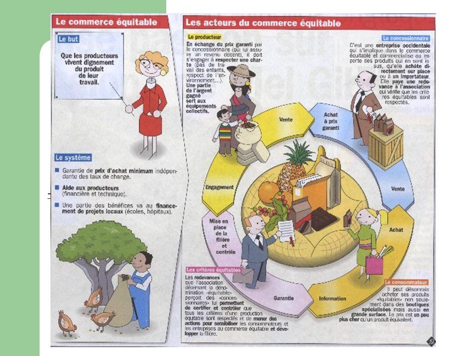 Origine du commerce équitable Existe depuis 50 ans Appelé au départ « commerce alternatif » Mise en place par des ONG(organisme non gouvernementale) dans les années 60 Au Pays-Bas, sous forme de boutiques spécialisées En France, représenté par Artisan du Monde