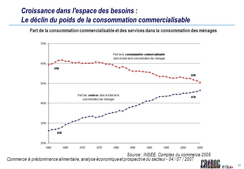 Commerce à prédominance alimentaire, analyse économique et prospective du secteur - 04 / 07 / 2007 11 Croissance dans l'espace des besoins : Le déclin