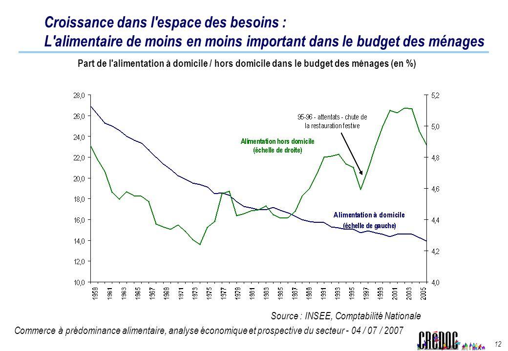 Commerce à prédominance alimentaire, analyse économique et prospective du secteur - 04 / 07 / 2007 12 Croissance dans l'espace des besoins : L'aliment
