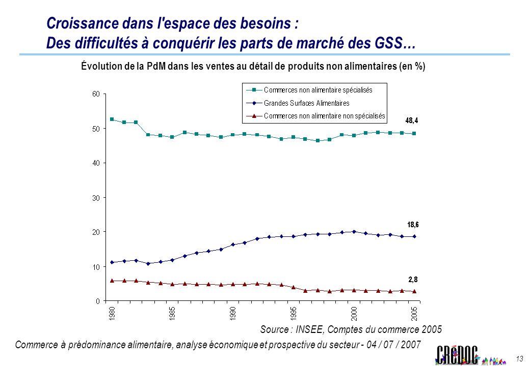 Commerce à prédominance alimentaire, analyse économique et prospective du secteur - 04 / 07 / 2007 13 Croissance dans l'espace des besoins : Des diffi