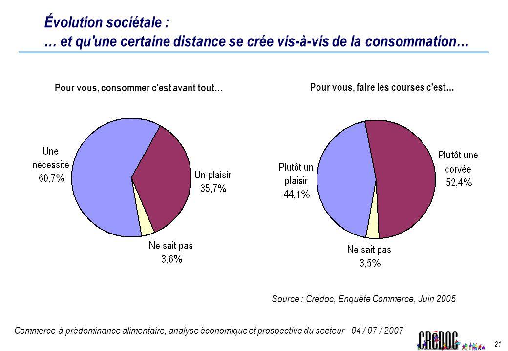 Commerce à prédominance alimentaire, analyse économique et prospective du secteur - 04 / 07 / 2007 21 Évolution sociétale : … et qu'une certaine dista