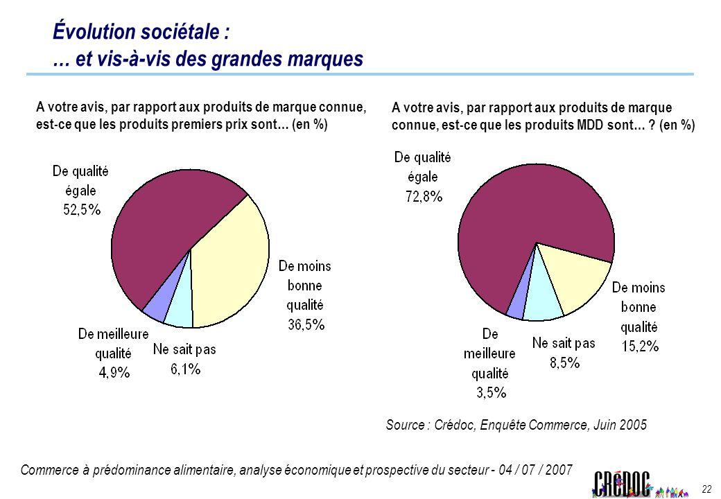 Commerce à prédominance alimentaire, analyse économique et prospective du secteur - 04 / 07 / 2007 22 Évolution sociétale : … et vis-à-vis des grandes