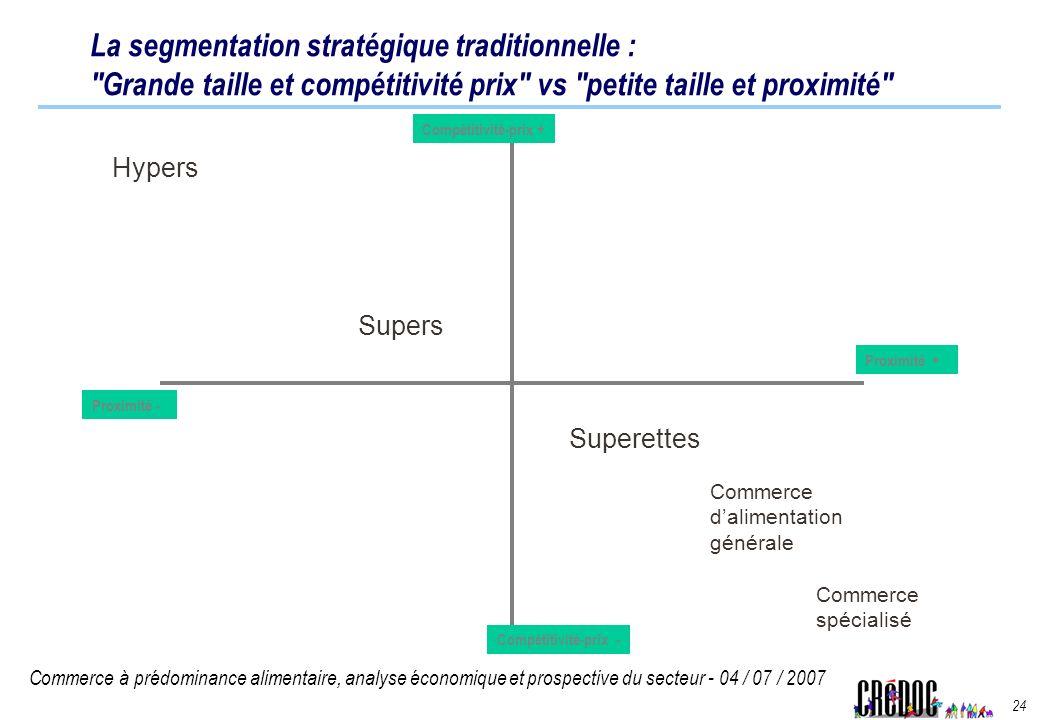 Commerce à prédominance alimentaire, analyse économique et prospective du secteur - 04 / 07 / 2007 24 Compétitivité-prix - Proximité - Proximité + Com