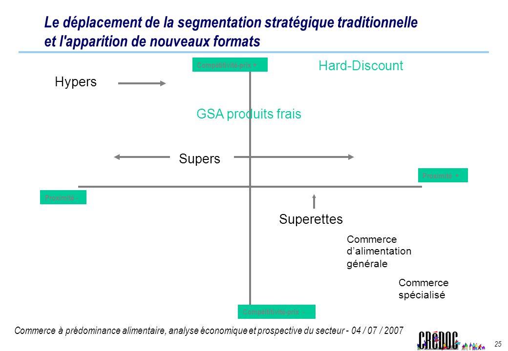 Commerce à prédominance alimentaire, analyse économique et prospective du secteur - 04 / 07 / 2007 25 Compéititivité-prix - Proximité - Proximité + Co