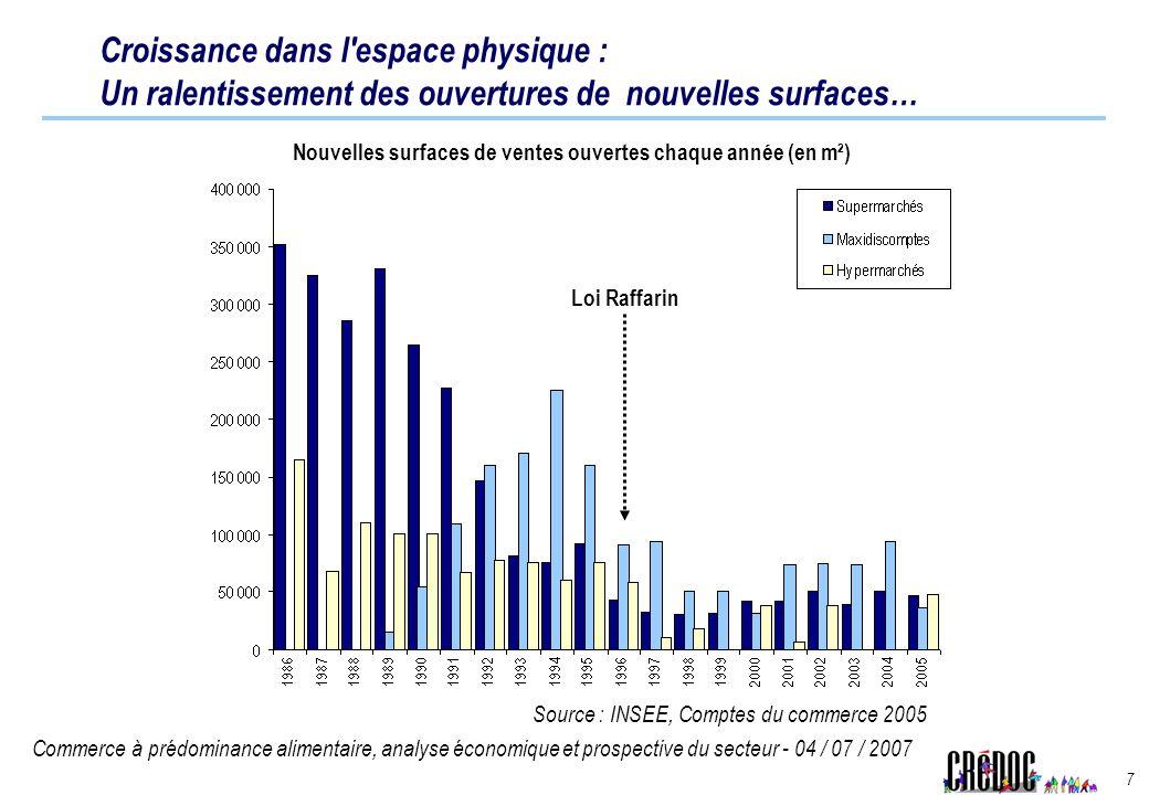Commerce à prédominance alimentaire, analyse économique et prospective du secteur - 04 / 07 / 2007 7 Croissance dans l'espace physique : Un ralentisse