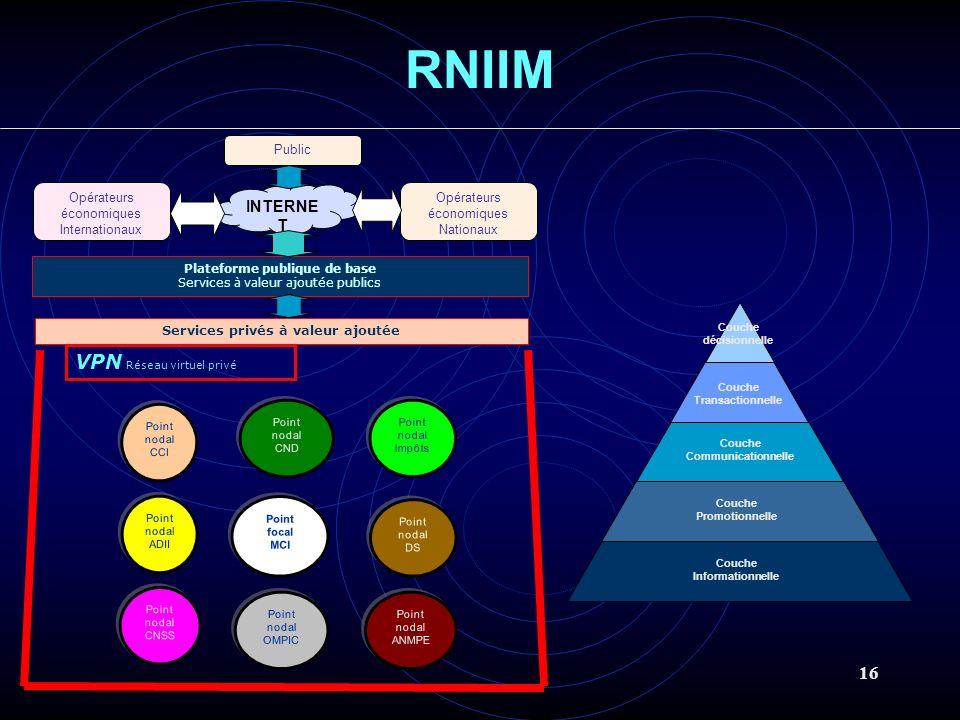 16 INTERNE T RNIIM VPN Réseau virtuel privé Opérateurs économiques Internationaux Opérateurs économiques Nationaux Plateforme publique de base Service