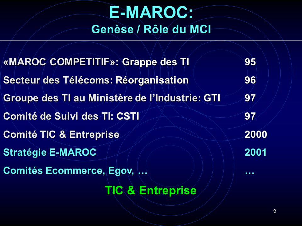 2 E-MAROC: Genèse / Rôle du MCI «MAROC COMPETITIF»: Grappe des TI 95 Secteur des Télécoms: Réorganisation96 Groupe des TI au Ministère de lIndustrie: GTI97 Comité de Suivi des TI: CSTI97 Comité TIC & Entreprise2000 Stratégie E-MAROC2001 Comités Ecommerce, Egov, …… TIC & Entreprise