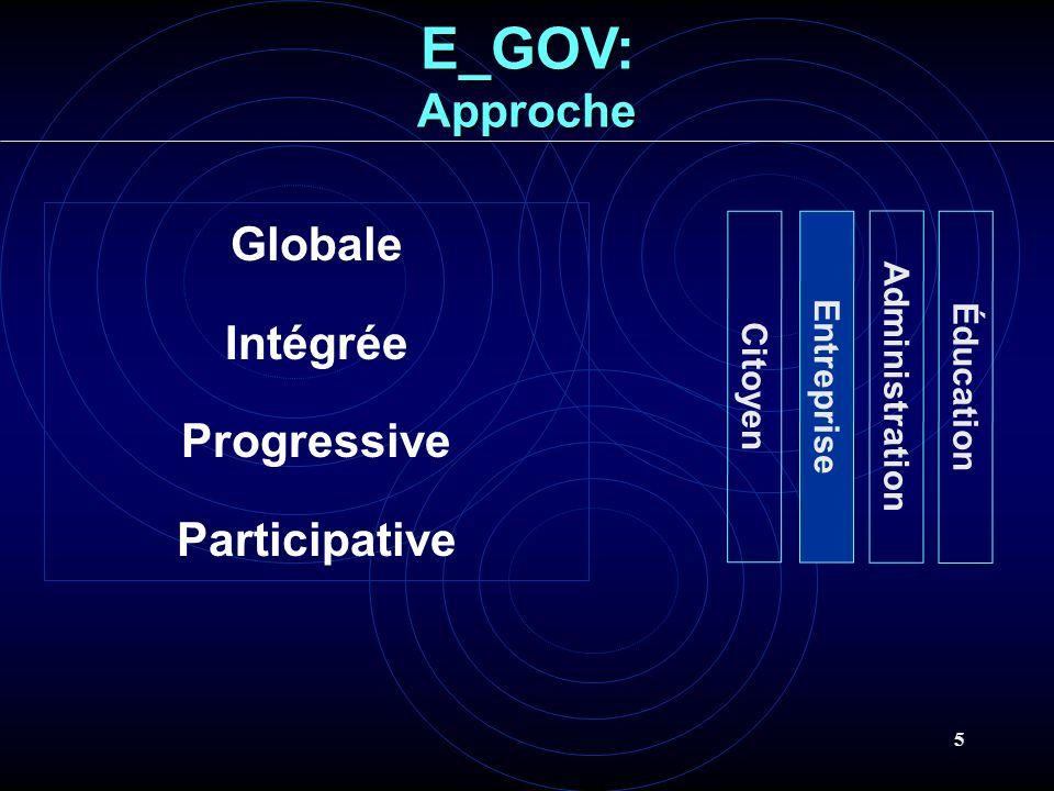 5 Globale Intégrée Progressive Participative E_GOV:Approche Citoyen Entreprise Administration Éducation