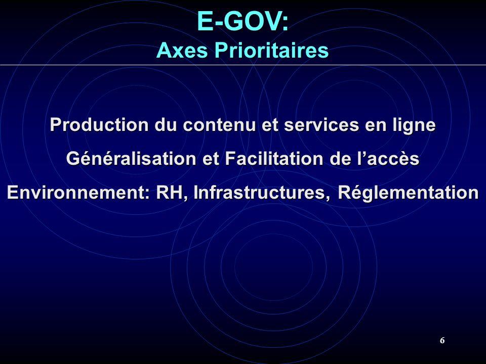 6 Production du contenu et services en ligne Généralisation et Facilitation de laccès Environnement: RH, Infrastructures, Réglementation E-GOV: Axes Prioritaires