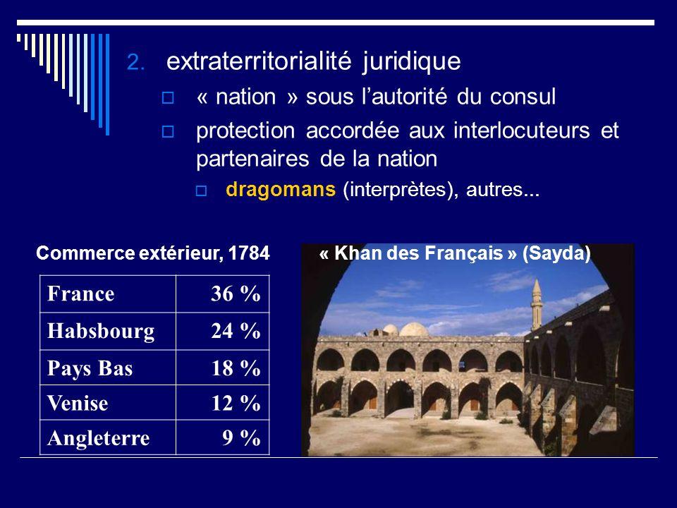Commerce extérieur, 1784 France36 % Habsbourg24 % Pays Bas18 % Venise12 % Angleterre9 % « Khan des Français » (Sayda) 2. extraterritorialité juridique