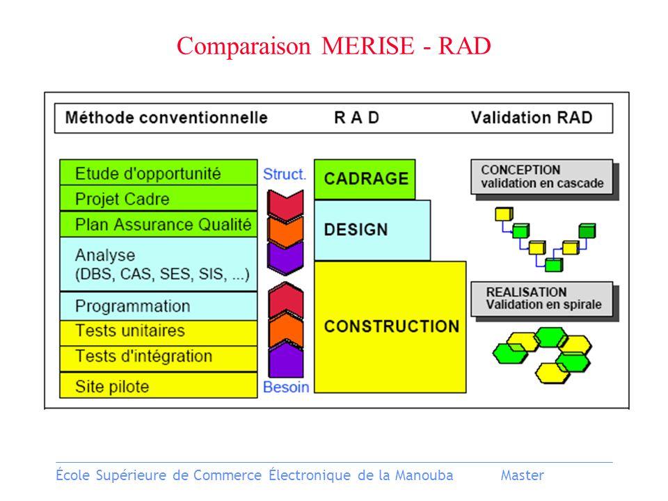 École Supérieure de Commerce Électronique de la ManoubaMaster Comparaison MERISE - RAD