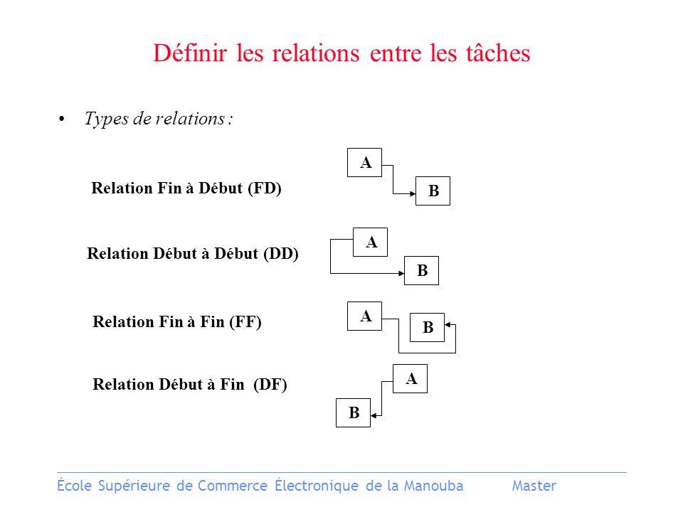 École Supérieure de Commerce Électronique de la ManoubaMaster Types de relations : Relation Fin à Début (FD) Relation Début à Début (DD) Relation Fin à Fin (FF) Relation Début à Fin (DF) A B A A A B B B Définir les relations entre les tâches
