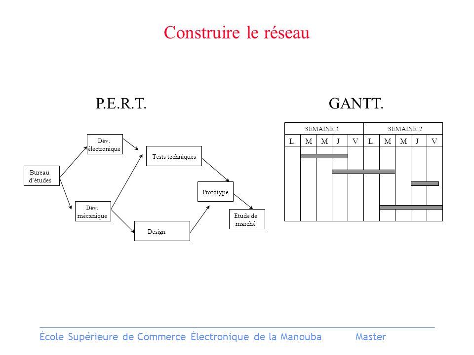 École Supérieure de Commerce Électronique de la ManoubaMaster P.E.R.T.GANTT.