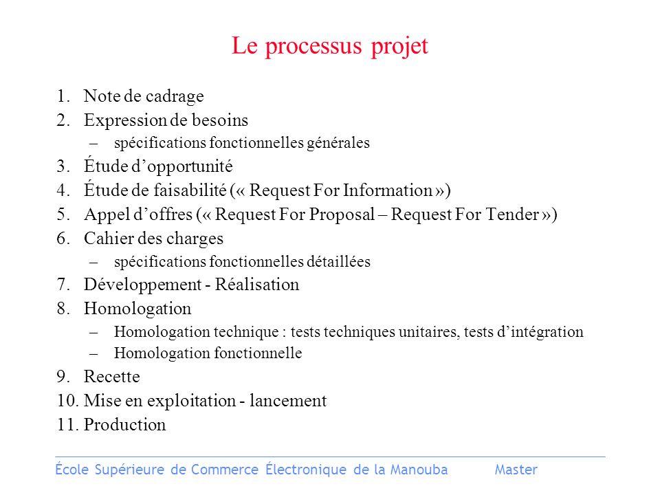 École Supérieure de Commerce Électronique de la ManoubaMaster Le processus projet 1.Note de cadrage 2.Expression de besoins –spécifications fonctionne