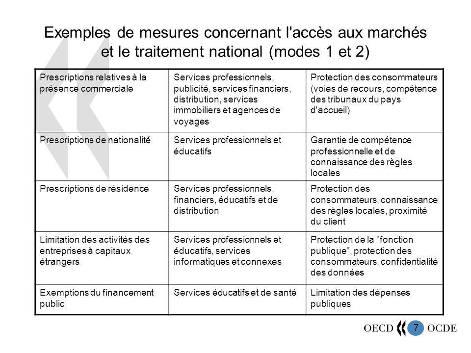7 Exemples de mesures concernant l'accès aux marchés et le traitement national (modes 1 et 2) Prescriptions relatives à la présence commerciale Servic
