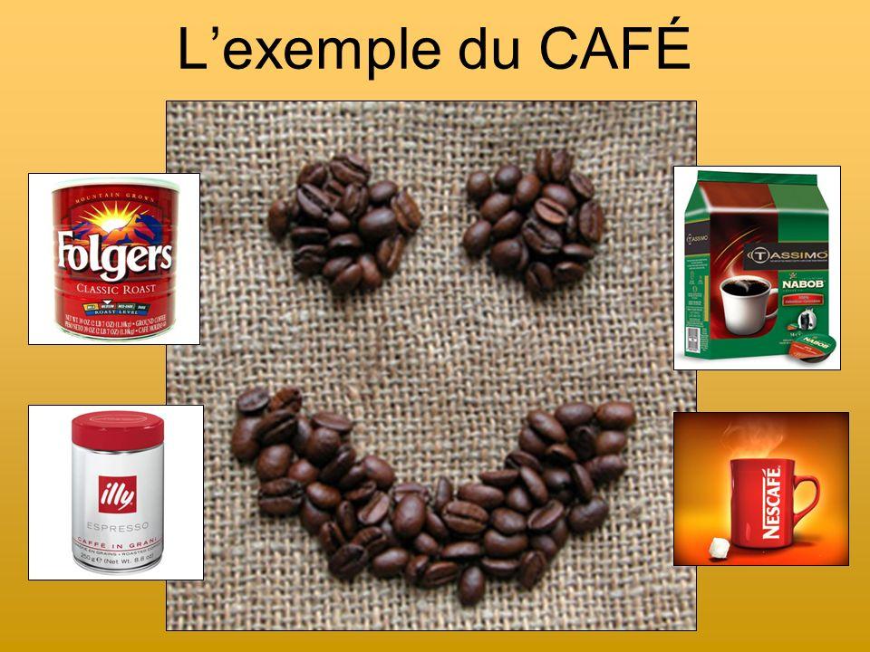 Café : la route traditionnelle ÉLITE LOCALE COURTIER À LA BOURSE Héritage colonial Monocultures dexportation, produits chimiques et grandes plantations Les multinationales