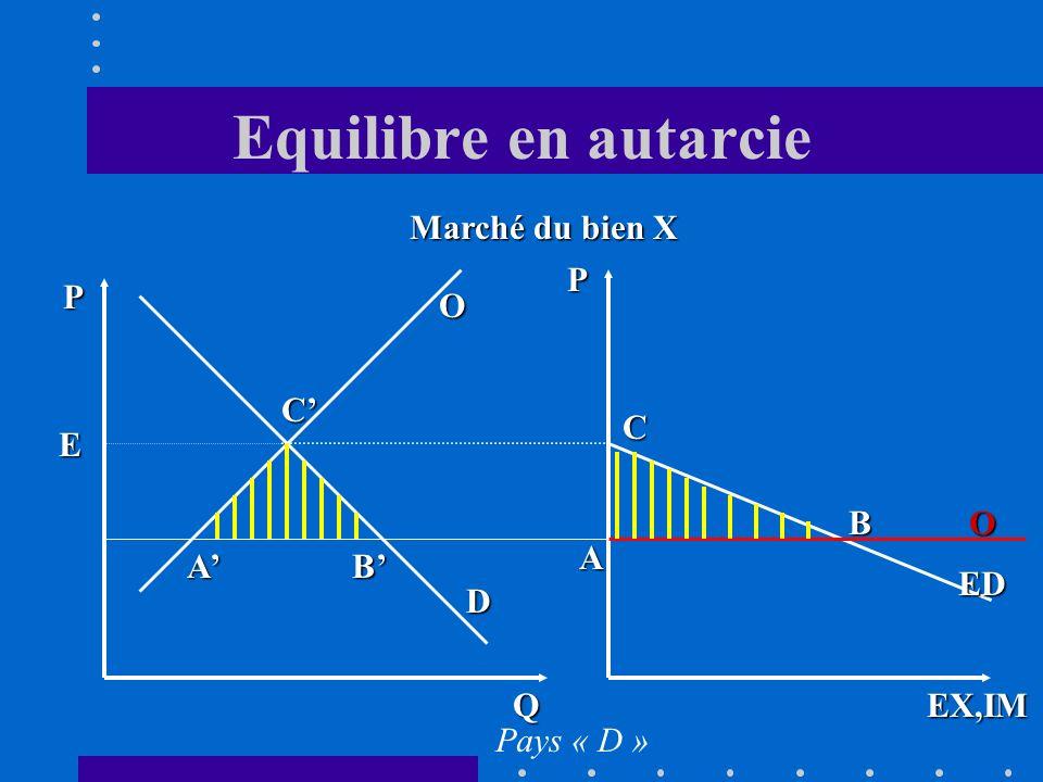 Equilibre en autarcie D O Q P E EX,IM P ED O A Marché du bien X Pays « D » B C AB C
