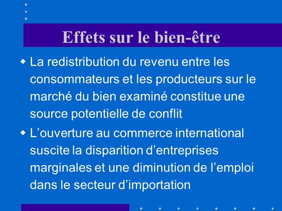 Effets sur le bien-être Consommateurs : + EFBC Producteurs : - EFAC Collectivité : + ACB Gain net pour la collectivité.