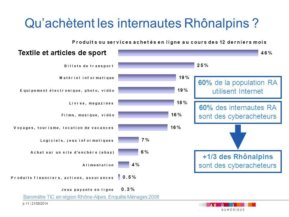 p.11   21/05/2014 Quachètent les internautes Rhônalpins ? Baromètre TIC en région Rhône-Alpes, Enquête Ménages 2008 60% des internautes RA sont des cy