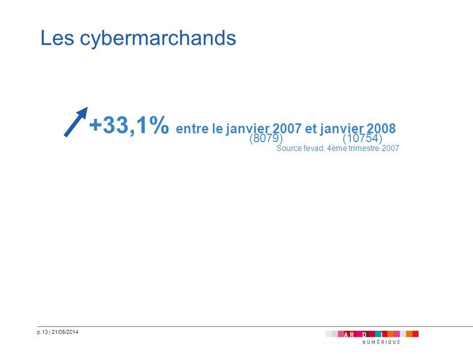 p.13   21/05/2014 Les cybermarchands +33,1% entre le janvier 2007 et janvier 2008 (10754)(8079) Source fevad, 4ème trimestre 2007