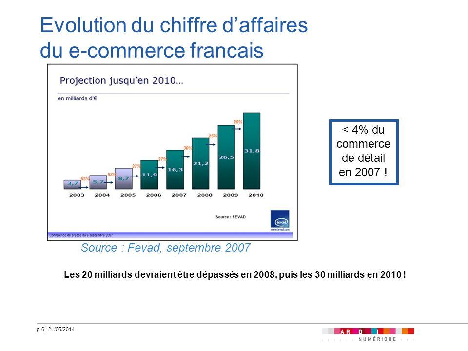 p.6   21/05/2014 Evolution du chiffre daffaires du e-commerce français Les 20 milliards devraient être dépassés en 2008, puis les 30 milliards en 2010