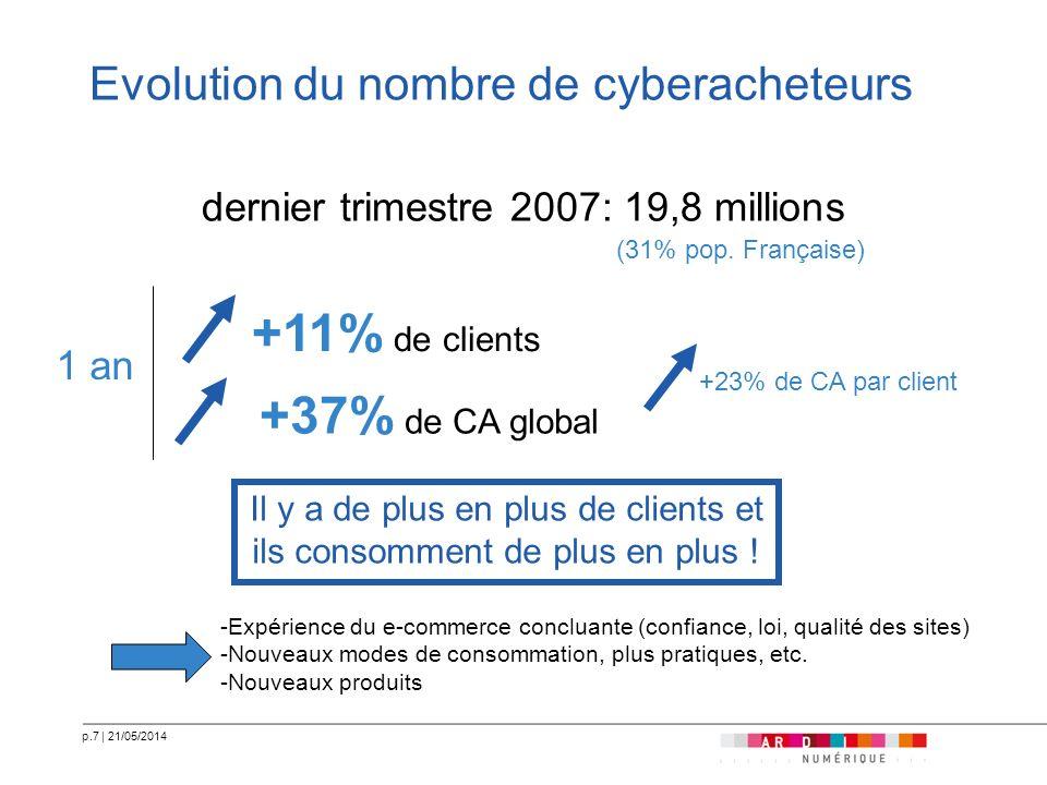 p.7   21/05/2014 Evolution du nombre de cyberacheteurs dernier trimestre 2007: 19,8 millions +11% de clients Il y a de plus en plus de clients et ils