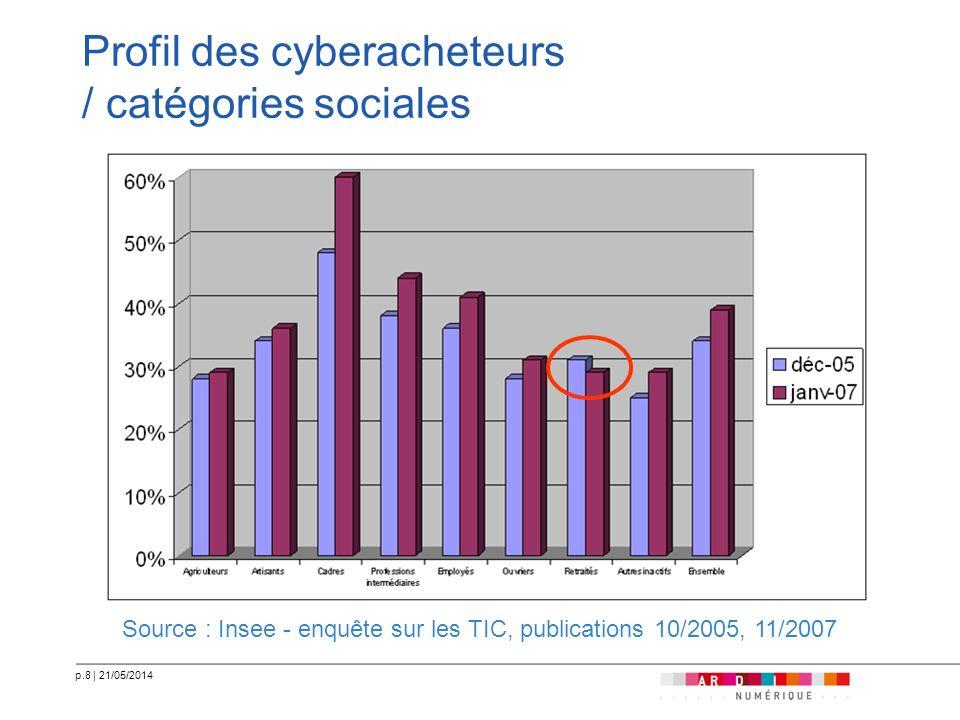 p.9 | 21/05/2014 Profil des cyberacheteurs / tranches dâge Source : Insee - enquête sur les TIC, publications 10/2005, 11/2007