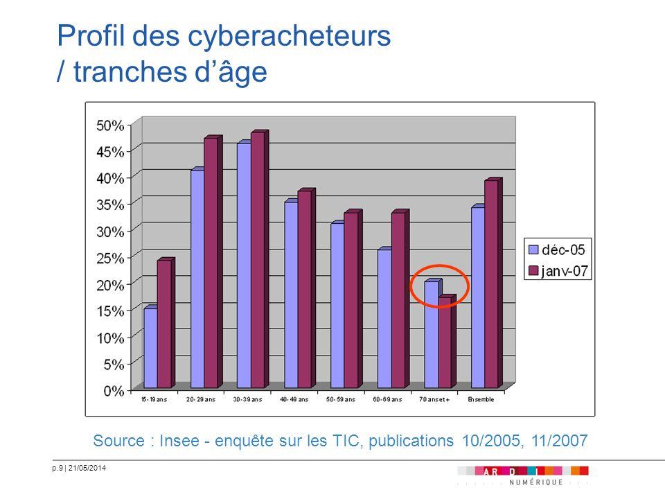 p.9   21/05/2014 Profil des cyberacheteurs / tranches dâge Source : Insee - enquête sur les TIC, publications 10/2005, 11/2007