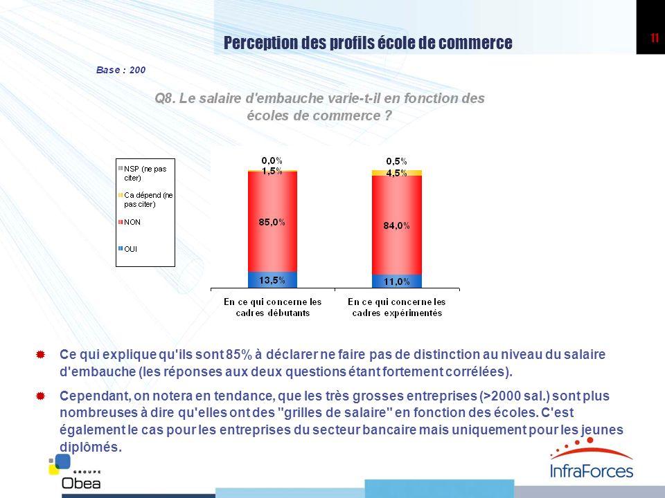 11 Perception des profils école de commerce Ce qui explique qu'ils sont 85% à déclarer ne faire pas de distinction au niveau du salaire d'embauche (le