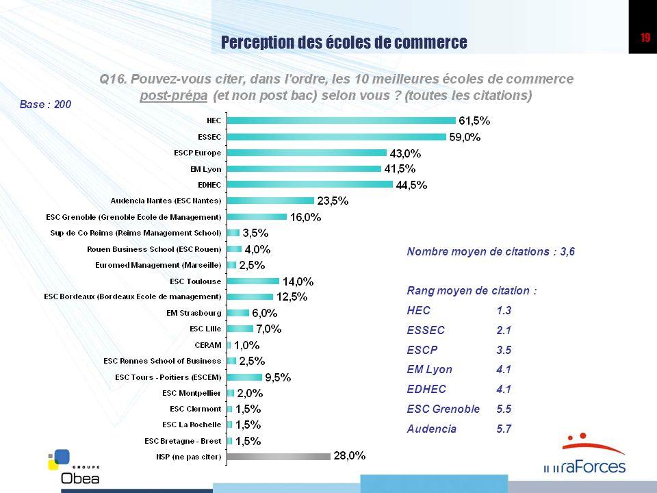 19 Perception des écoles de commerce Nombre moyen de citations : 3,6 Rang moyen de citation : HEC1.3 ESSEC 2.1 ESCP3.5 EM Lyon4.1 EDHEC4.1 ESC Grenoble5.5 Audencia5.7