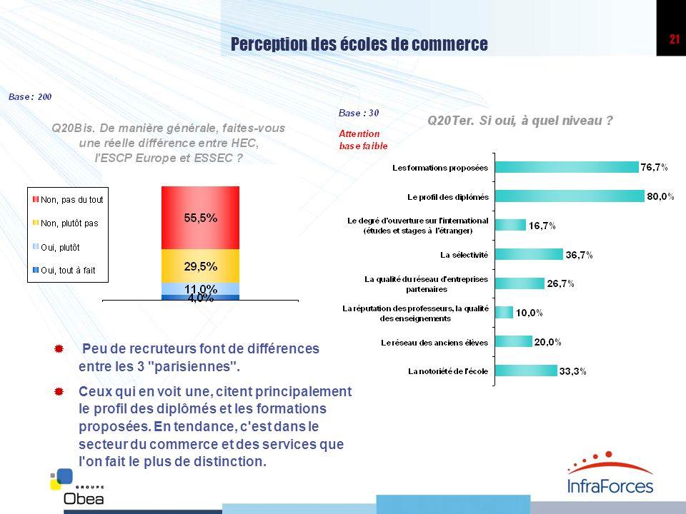 21 Perception des écoles de commerce Peu de recruteurs font de différences entre les 3 parisiennes .