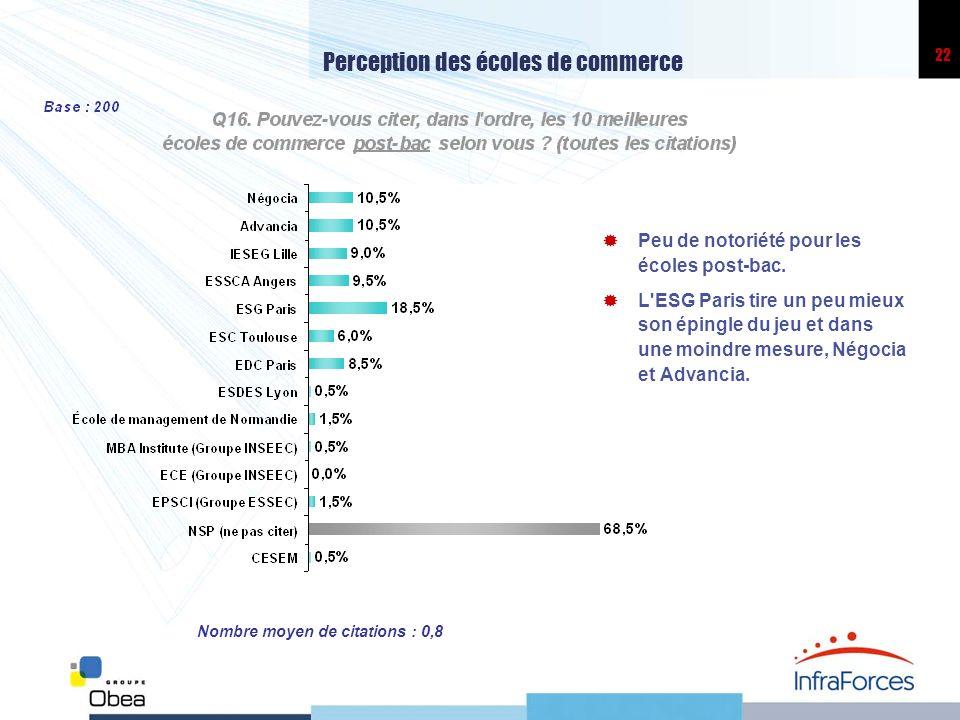22 Perception des écoles de commerce Peu de notoriété pour les écoles post-bac.