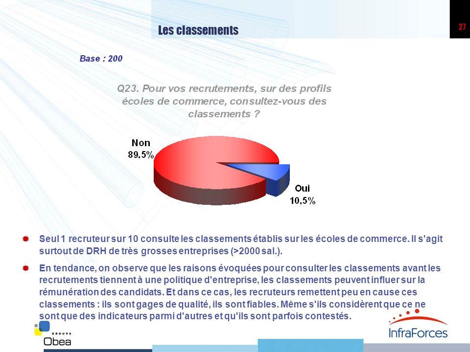 27 Les classements Seul 1 recruteur sur 10 consulte les classements établis sur les écoles de commerce. Il s'agit surtout de DRH de très grosses entre