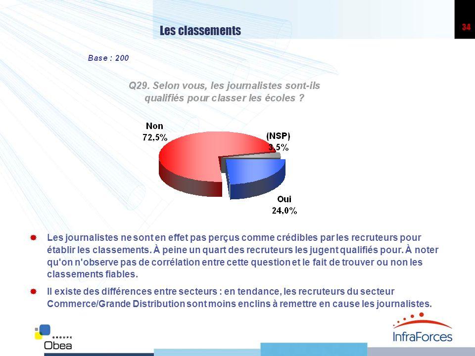34 Les classements Les journalistes ne sont en effet pas perçus comme crédibles par les recruteurs pour établir les classements. À peine un quart des