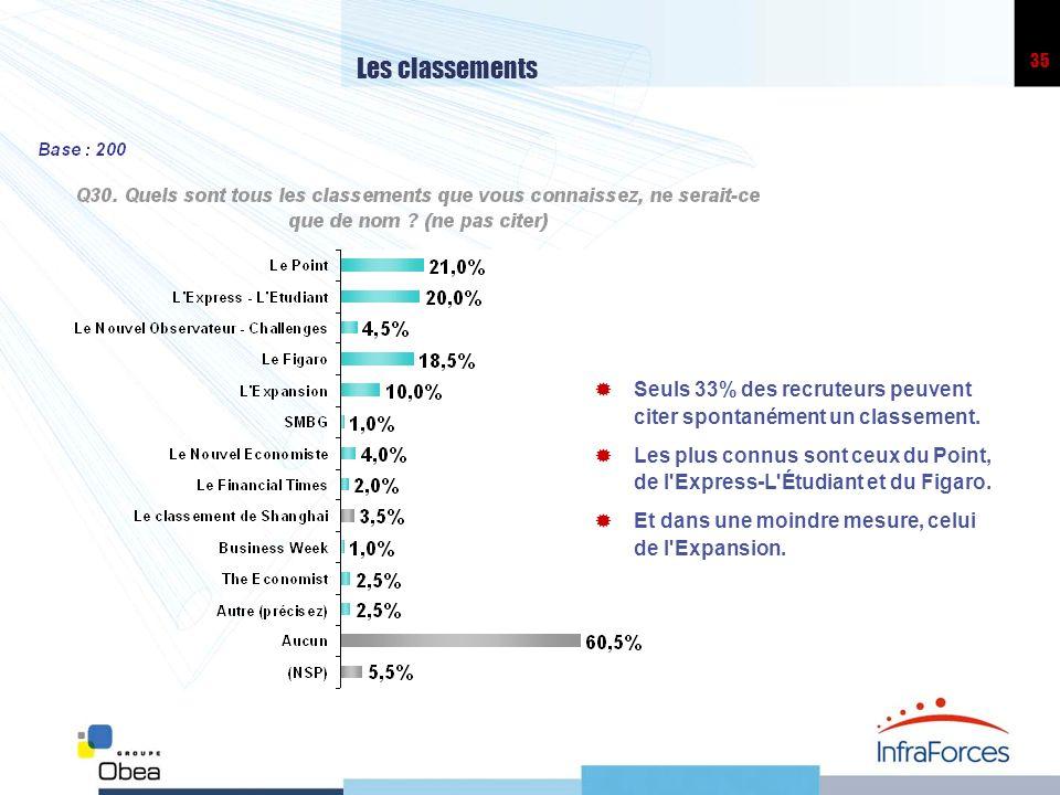 35 Les classements Seuls 33% des recruteurs peuvent citer spontanément un classement.
